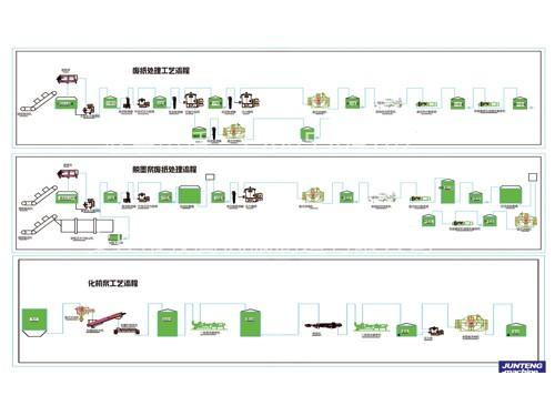 化机浆工艺流程