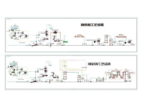 精制棉工艺流程